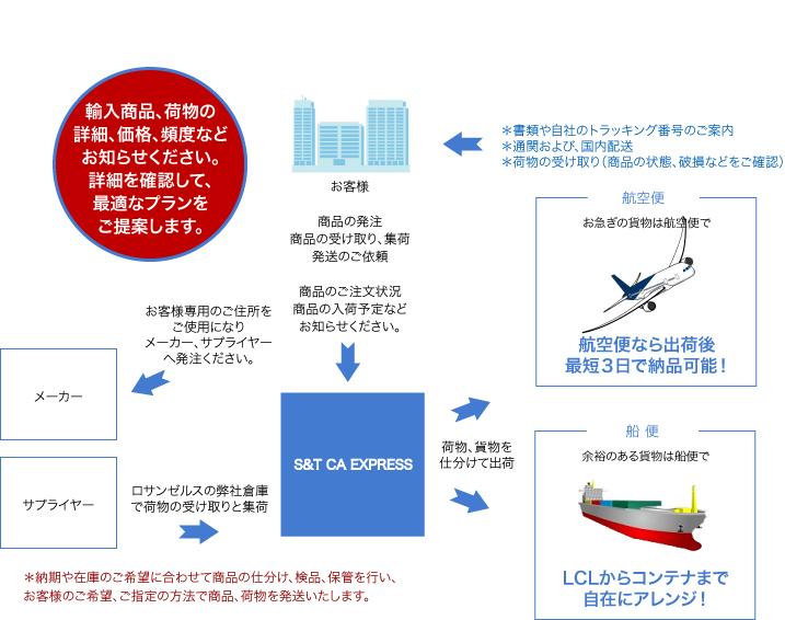 転送輸入サービスの詳細